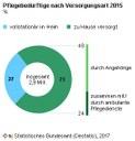 Zahl der Pflegebedürftigen steigt